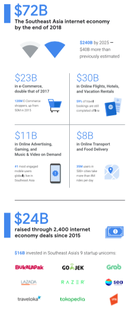 infographic_report_e-conomy_sea_2018_by_google_temasek_v